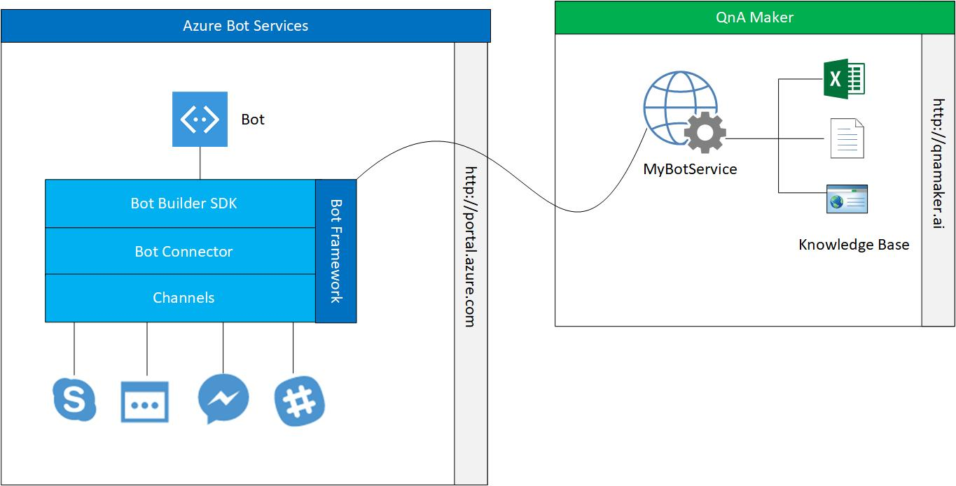 SharePointBlue - Yet Another SharePoint Blog: Knowledge Chat