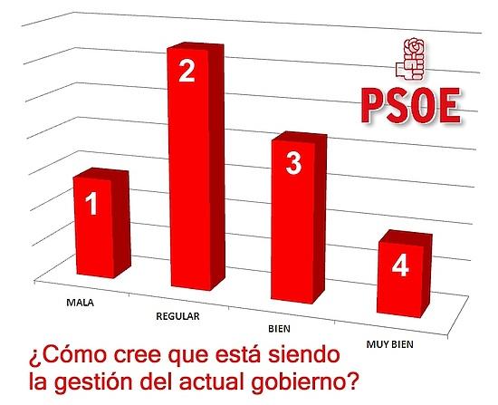 ¿Como cree que está siendo la gestión del actual gobierno (PSOE)?