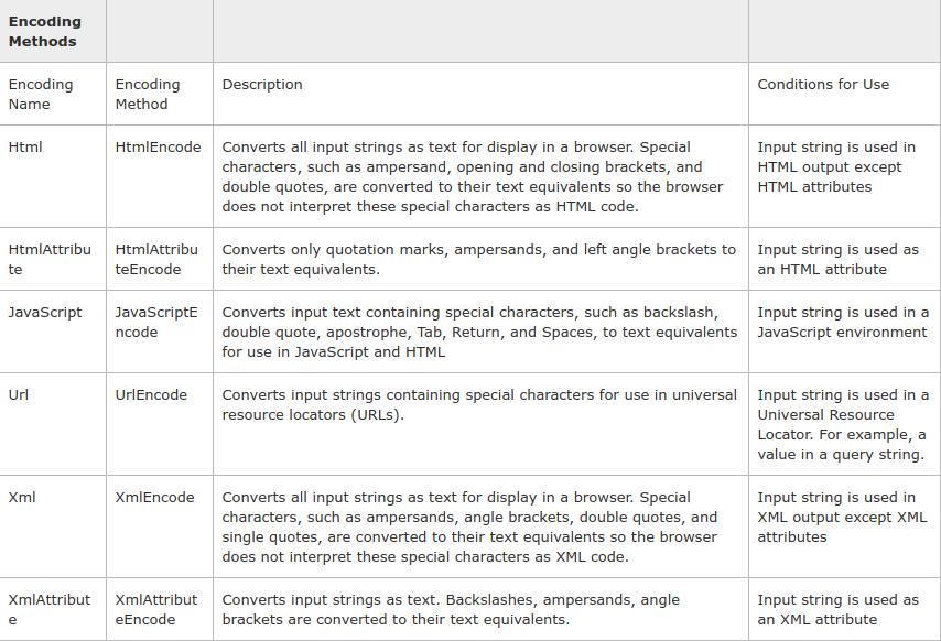 WEB HACKING] Bypass DOM XSS Filter/Mitigation via Script Gadgets