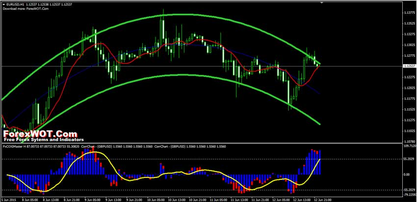 Good indicators for forex trading