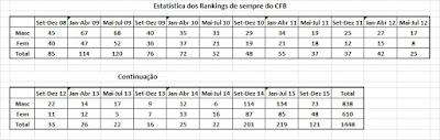 , Natação: Rankings de Sempre do Belenenses, CA Notícias, CA Notícias