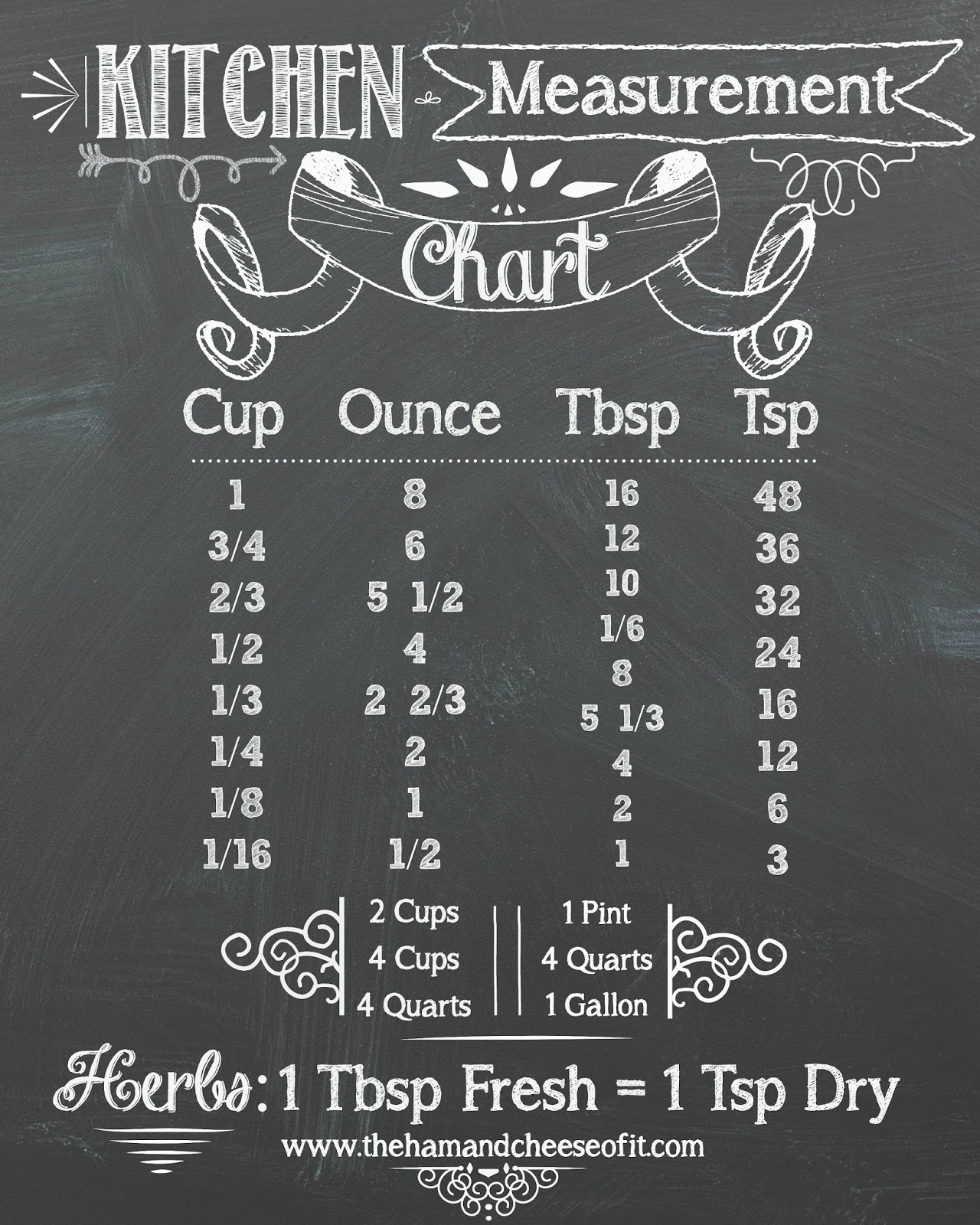 Kitchen Measurements: Percantik Dapur Kamu Dengan Dekorasi Printable Chalkboard