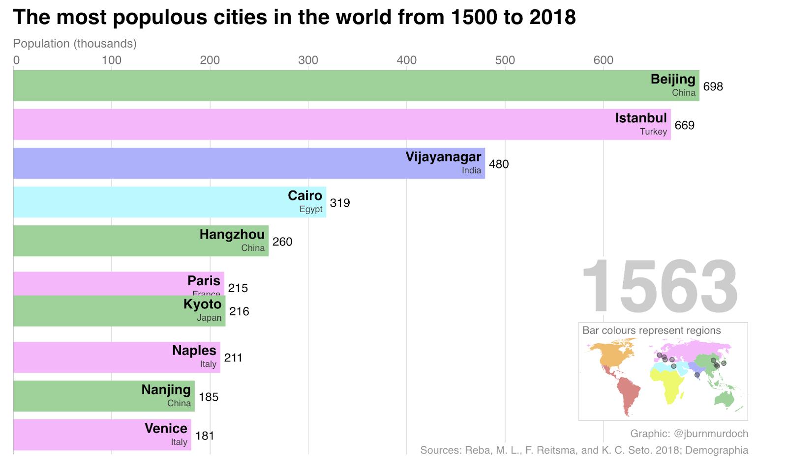 Livinggeography Urban Visualisation
