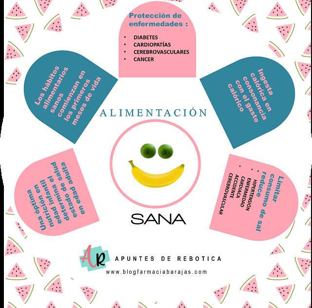 alimentación sana, blog de farmacia apuntes de rebotica, consejos salud