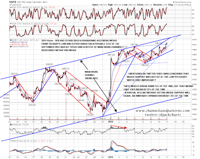 Channels and Patterns: RSI Divergences