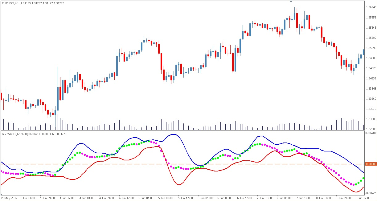 Bollinger bands and moving average