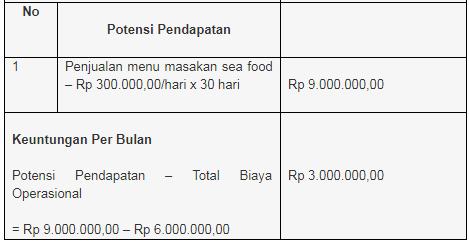 Peluang Bisnis Eraqq Analisa Peluang Usaha Kuliner Seafood