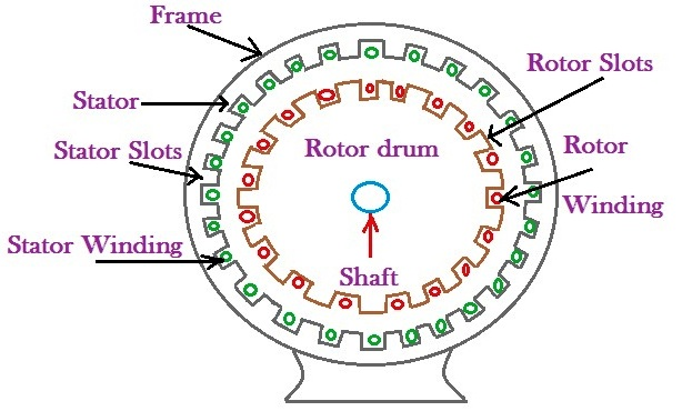 Types of stator slots in induction motor