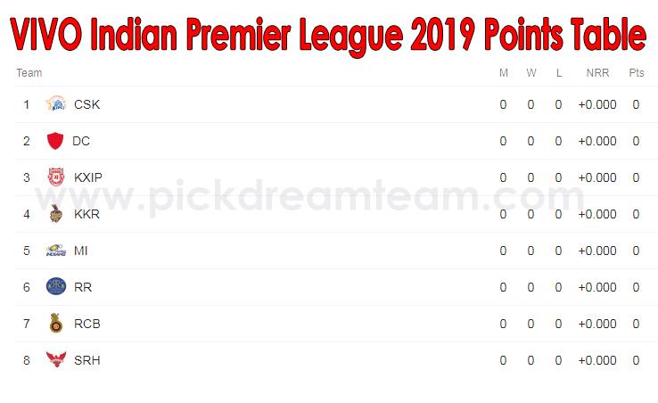 Vivo ipl 2019 time table points