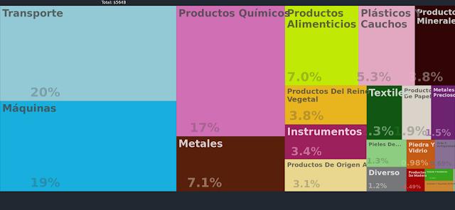 Productos que exporta Francia