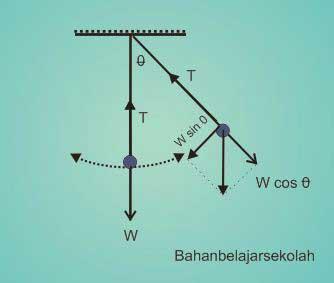Pembahasan Soal SBMPTN Fisika Getaran dan Gelombang