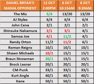 Daniel Bryan's WrestleMania 35 Opponent