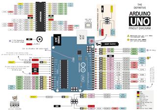 Cara Program Arduino dengan CVAVR