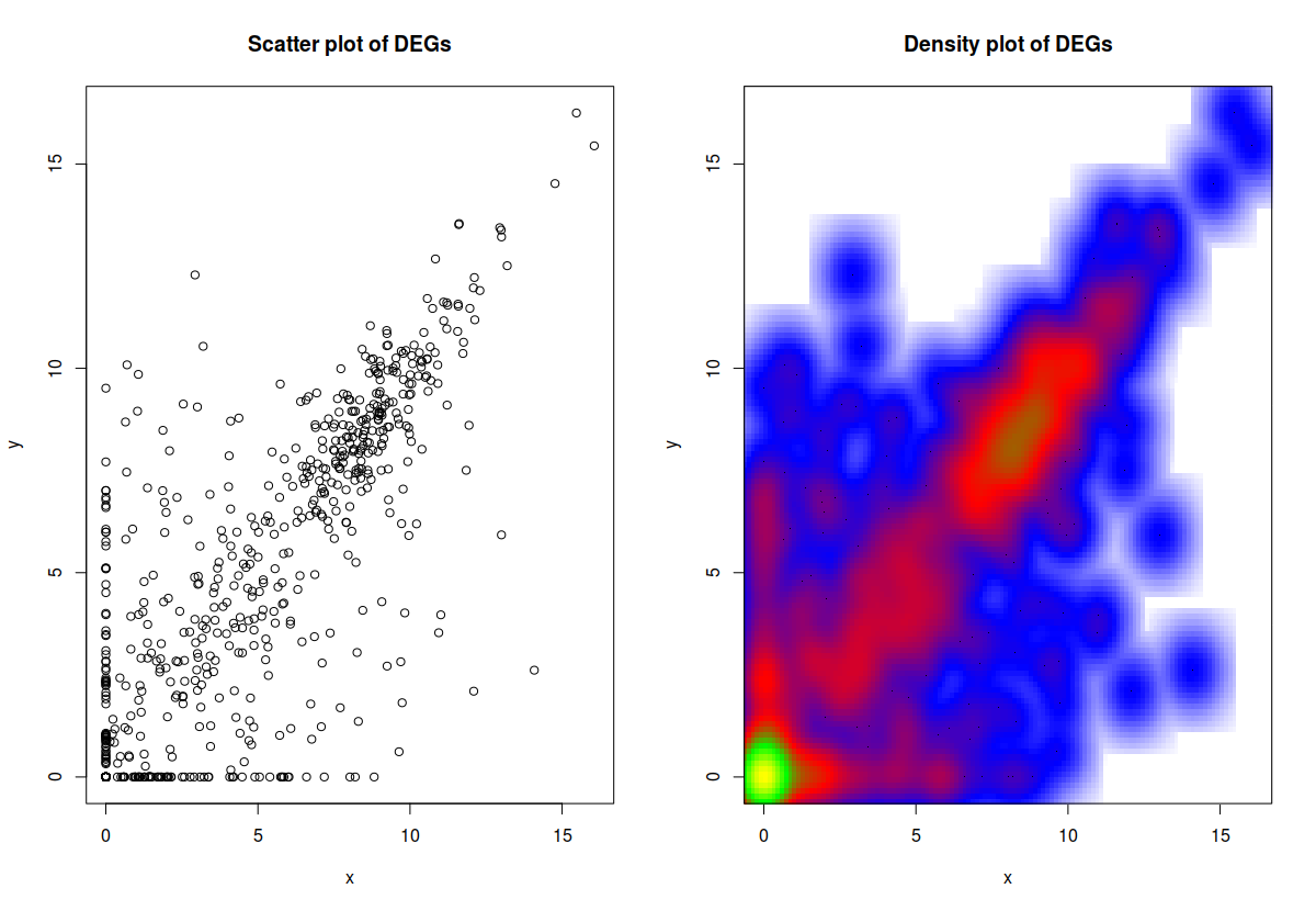 RNAseq Ballgown analysis