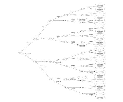 Finally, You Can Plot H2O Decision Trees in R