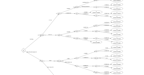 novyden: Finally, You Can Plot H2O Decision Trees in R