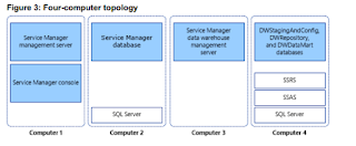 SQL is Large Query Structure: [Replication] Error: Microsoft