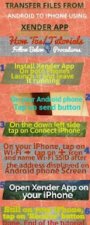 How To Send Pictures, Music And Videos From Android To iPhone Using Xender App (inforgraphic)
