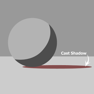 The shadow behind the sphere created by the it blocking the light is called the cast shadow.