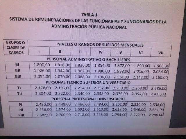 Nuevo tabulador salarial de la administración pública