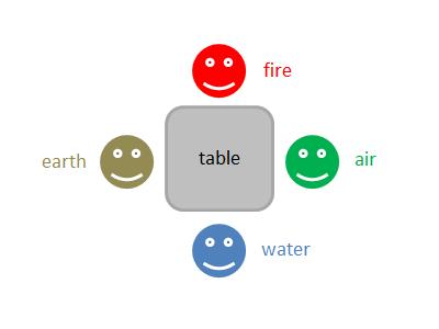 自分会議メンバー:火・水・土・風