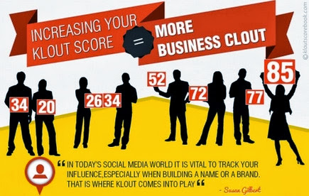 #INFOGRAPHIC: How To Amplify Your Klout Score ~ Sociable360.com | #SocialMedia #Marketing #WebDesign.