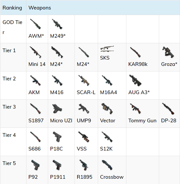 Best weapons in PUBG Mobile with High damage complete with Stats
