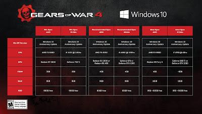 Dejamos los requisitos para el esperado título de Xbox