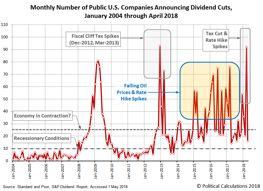 Number of Public U.S. Companies Decreasing Dividends in Each Month from  January 2004 through April 2018