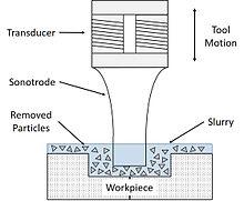 Ultrasonic Machining : Principle, Working, Equipment's