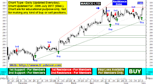 Marico stock analysis and Marico technical analysis chart, stock witnessed selling from previous resistance @ 330, close watch chart indicates further bulls action can only be seen once it closes and holds above 330 updated for 05th July 2017 Wednesday.