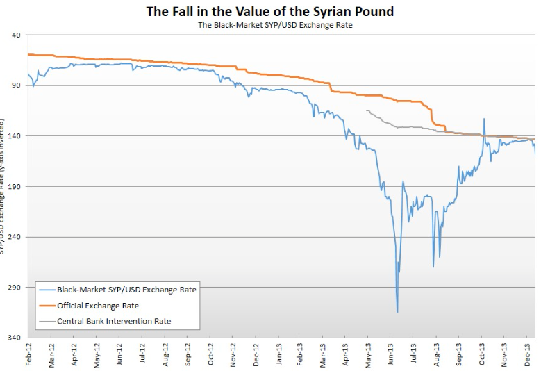 Here Is A Graph Showing The Change In Value Of Syrian Pound To U S Dollar On Nation Black Market Blue And Official Exchange Rate