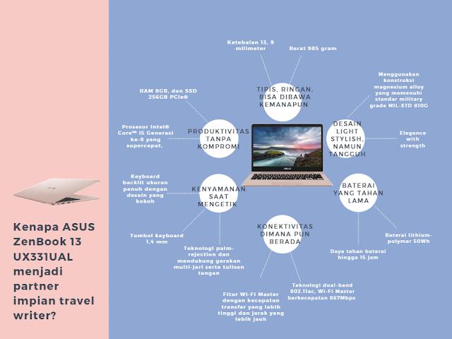 ASUS ZenBook 13 UX331UAL akan menjadi partner uang tepat untuk meraih impian saya menjadi travel writer