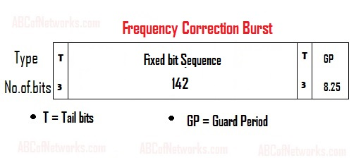 Frequency-Correction-Burst