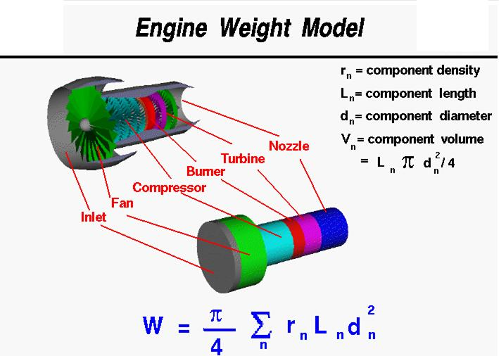 Thermal Kinematics Gas Turbine For The Best Performance