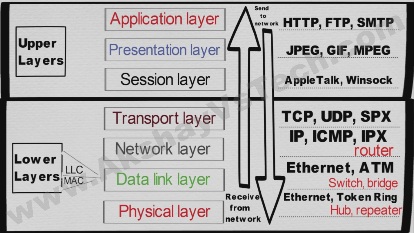 OSI Layers with examples  What is OSI Model  Its Layers