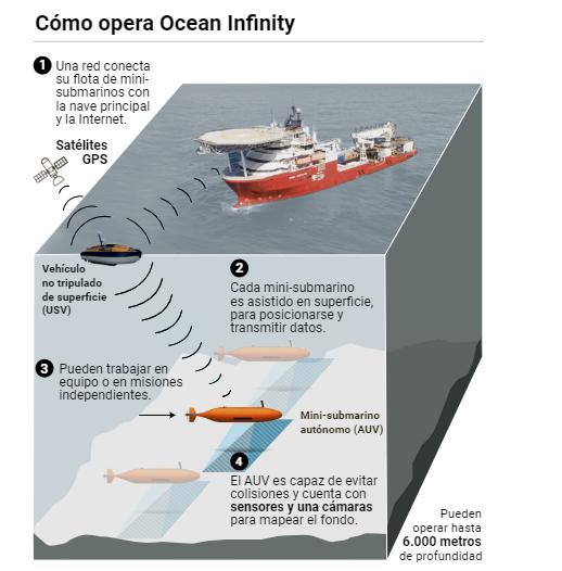 GeoGarage blog: Submarine ARA San Juan located