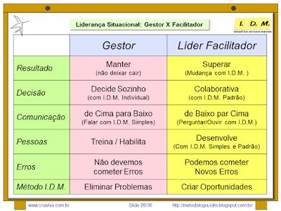 Treinamento Liderança com Metodologia IDM - Facilitador e Gestor - Situacional