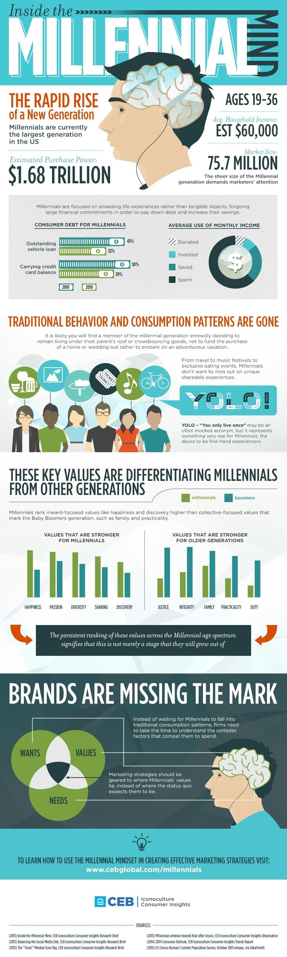 Inside The Millennial Mind The Rapid Rise Of New Generation #infographic