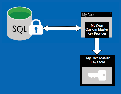Custom Key Store Provider for SQL Always Encrypted