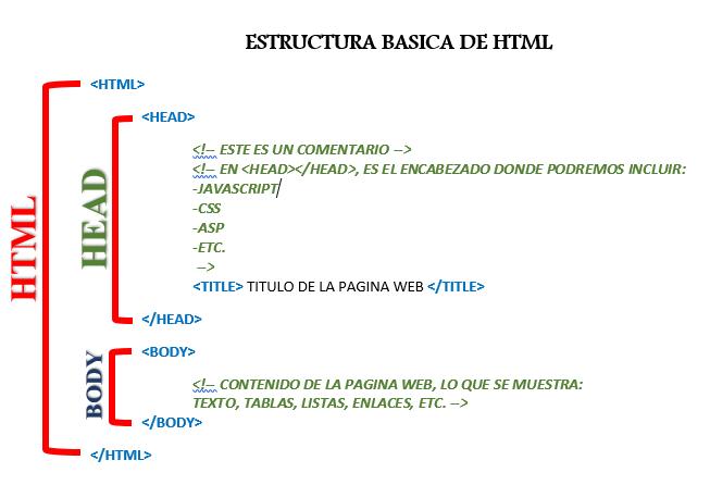 0 0 Estructura Basica Html