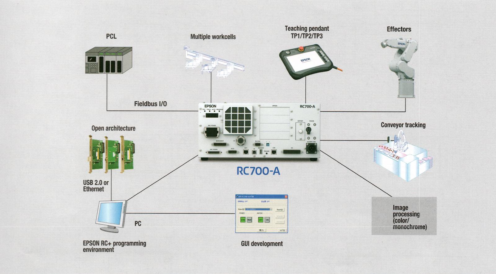 RC700-A Series EPSON Robots controller - Robotics University