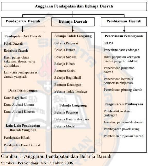 Pengertian dan Sumber-Sumber Pendapatan Asli Daerah (PAD ...