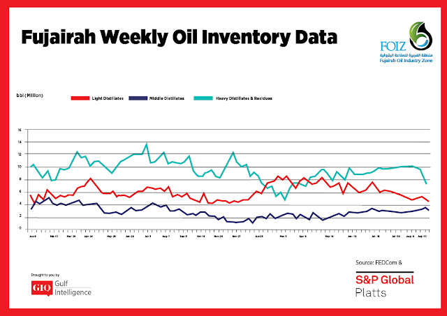 Chart Attribute: Fujairah Weekly Oil Inventory Data (Jan 9, 2017 - Aug 27, 2018) / Source: The Gulf Intelligence