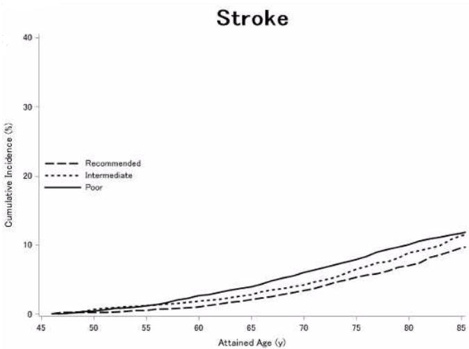 図:運動レベルと脳卒中の生涯リスク