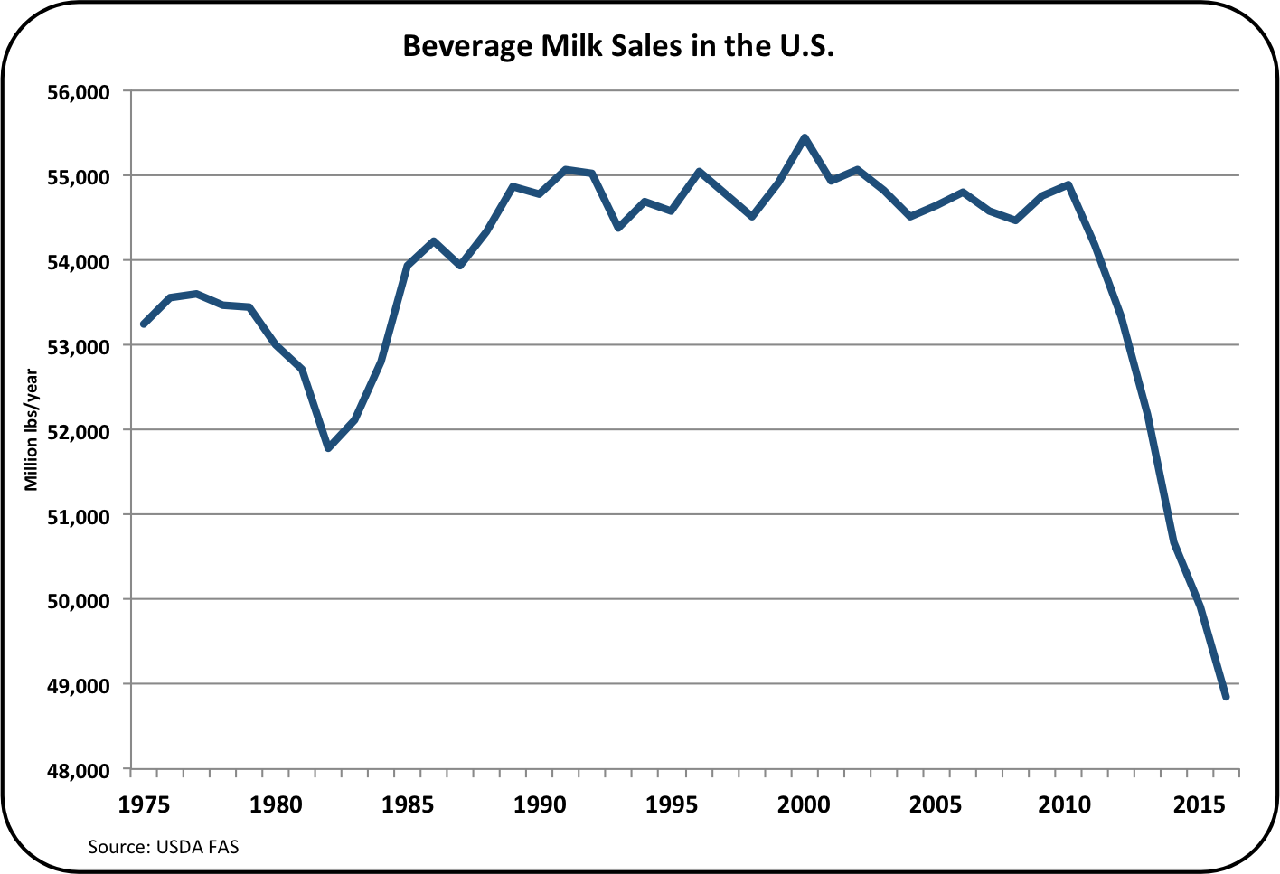 declining milk sales essay Free essay: the truth about milk from the time you were born until now   in order to revive the declining sales of milk this campaign was.
