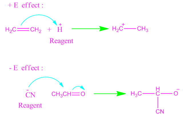 Electromeric  effect and mesomeric effect.
