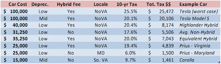 Fairfax County Car Tax >> Virginia Car Tax Reaches 25% Total for some Vehicles ...
