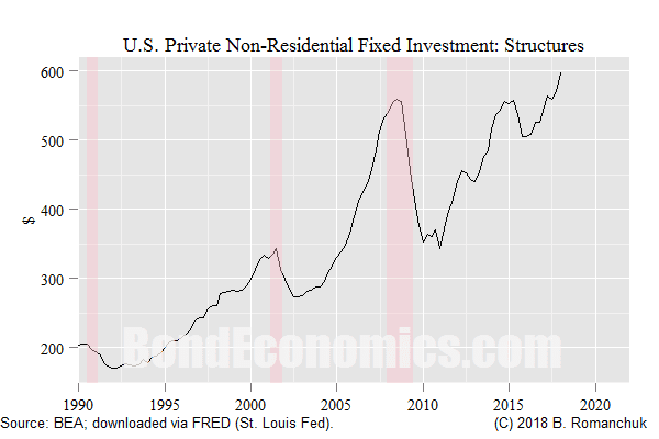 Chart: U.S. Investment in Non-Residential Structures