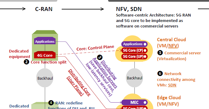 The 3g4g blog possible 5g network architecture evolution for Architecture 5g